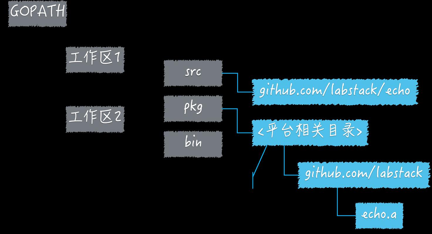 摘自geekbang的GOPATH与工作区图
