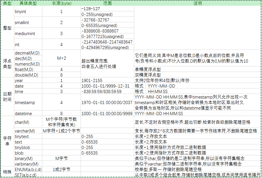 MySQL数据类型详解和存储机制