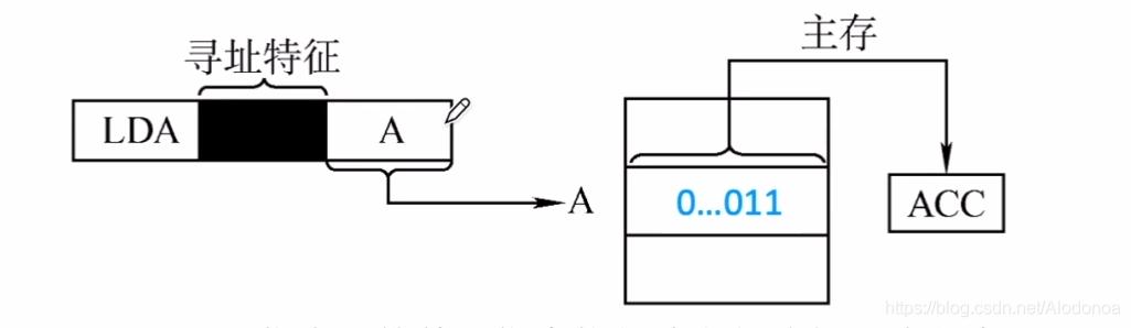 计算机组成原理4.2指令的寻址方式