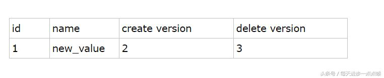Mysql中MVCC的使用及原理详解