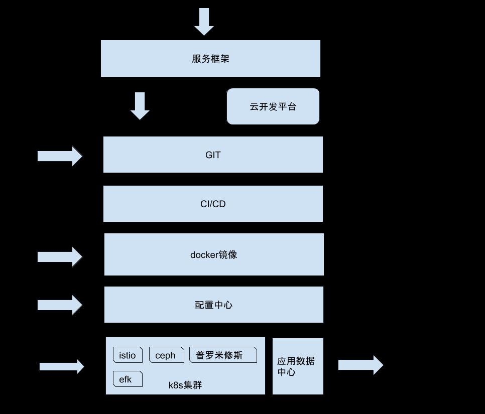 基于k8s的DevOps实践之路