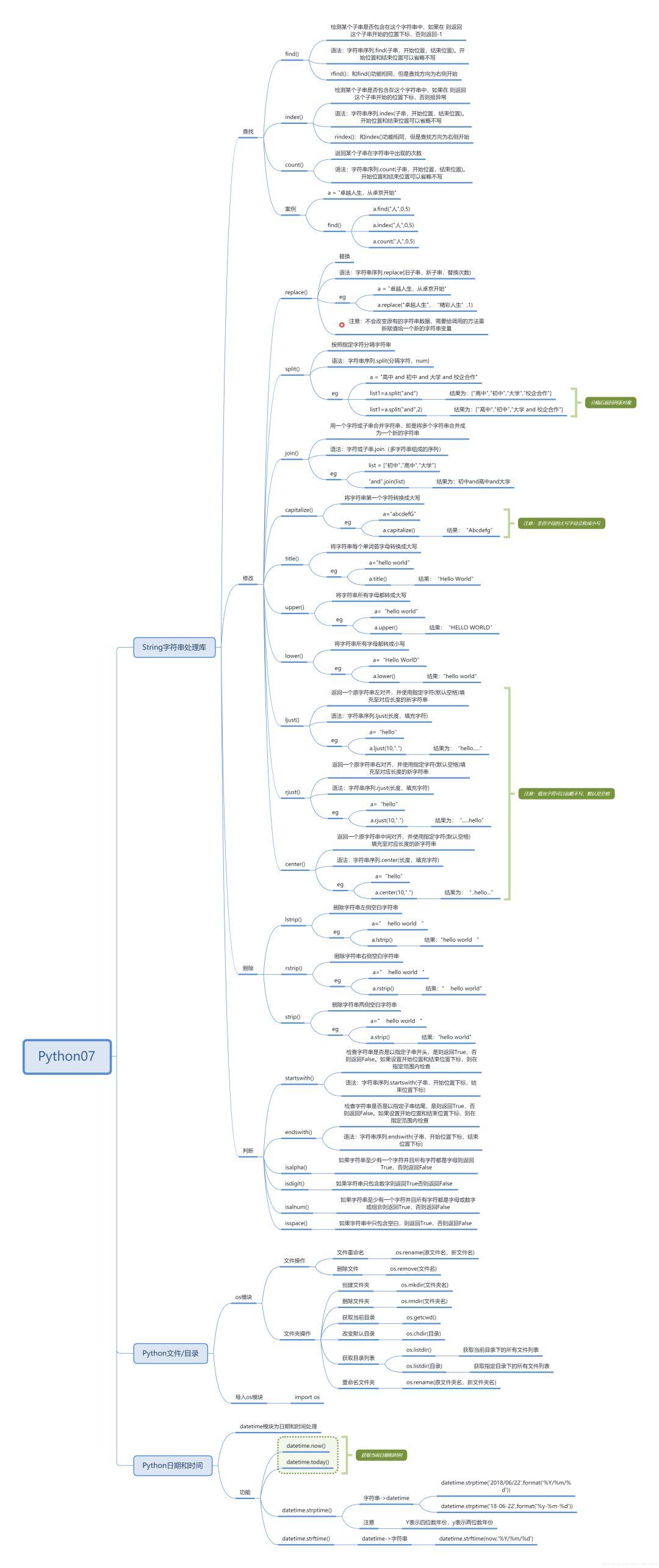 2021最全Python入门学习路线