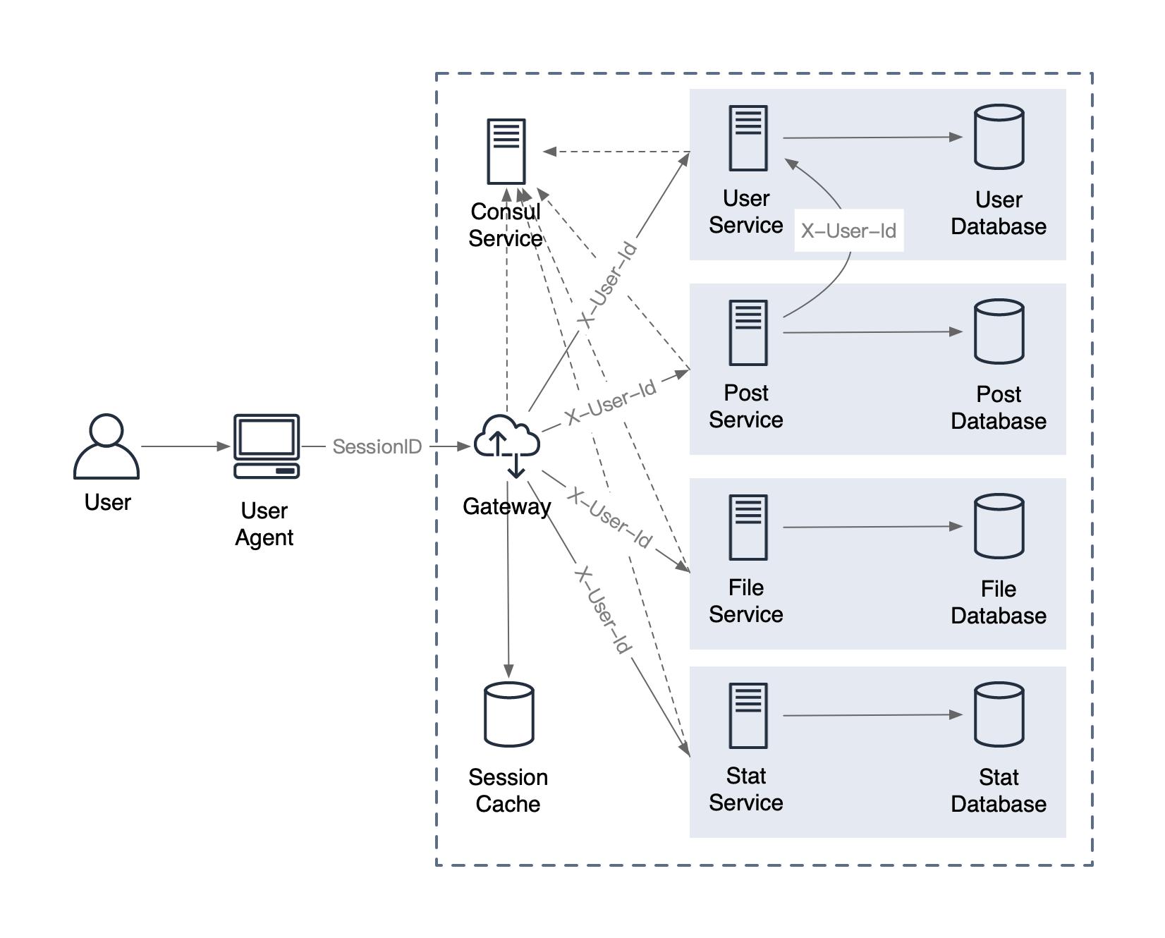 Spring Cloud 微服务开发指南
