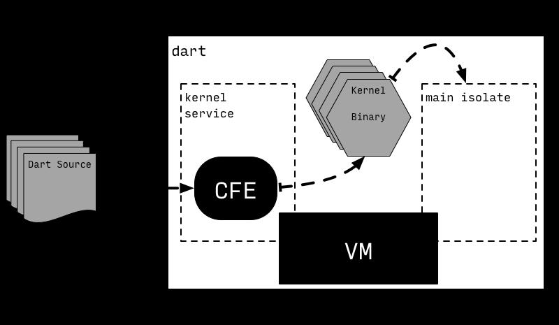 Dart虚拟机运行原理