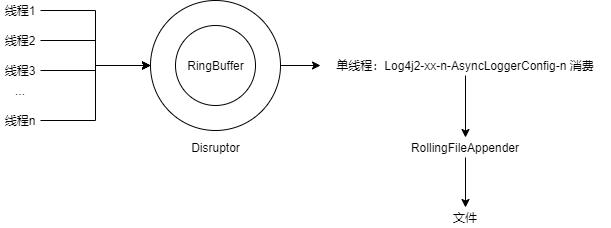10.使用Log4j2以及一些核心配置