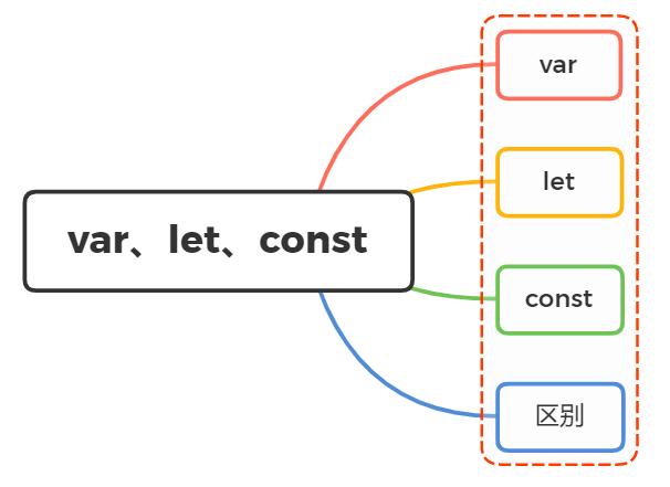 JavaScript - 关于 var、let、const 的区别使用