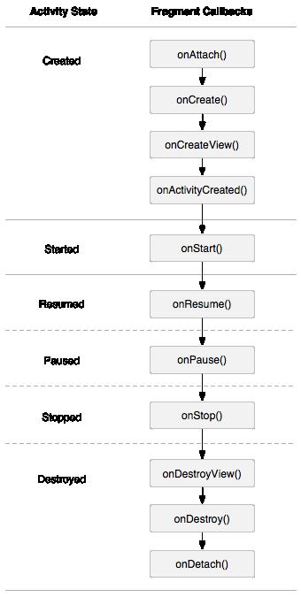 Android Fragment生命周期