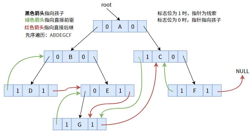 线索二叉树的原理及创建