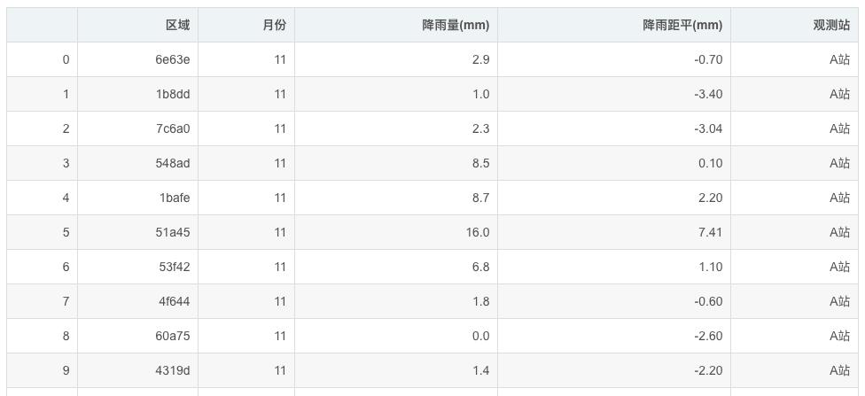 干货 利用Python自动根据数据生成降雨量统计分析报告