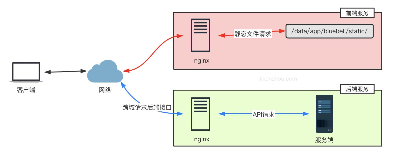 部署Go语言项目的 N 种方法