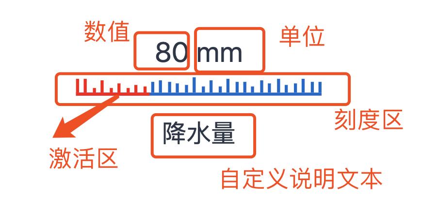 动态刻度可视化组件实现