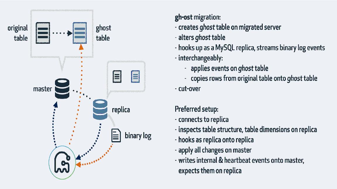 MySQL DDL--ghost工具学习