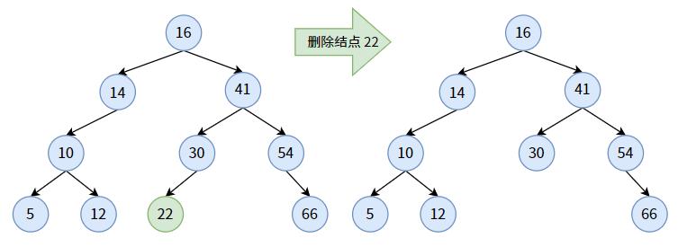 动图图解二叉查找树的基本原理及其实现