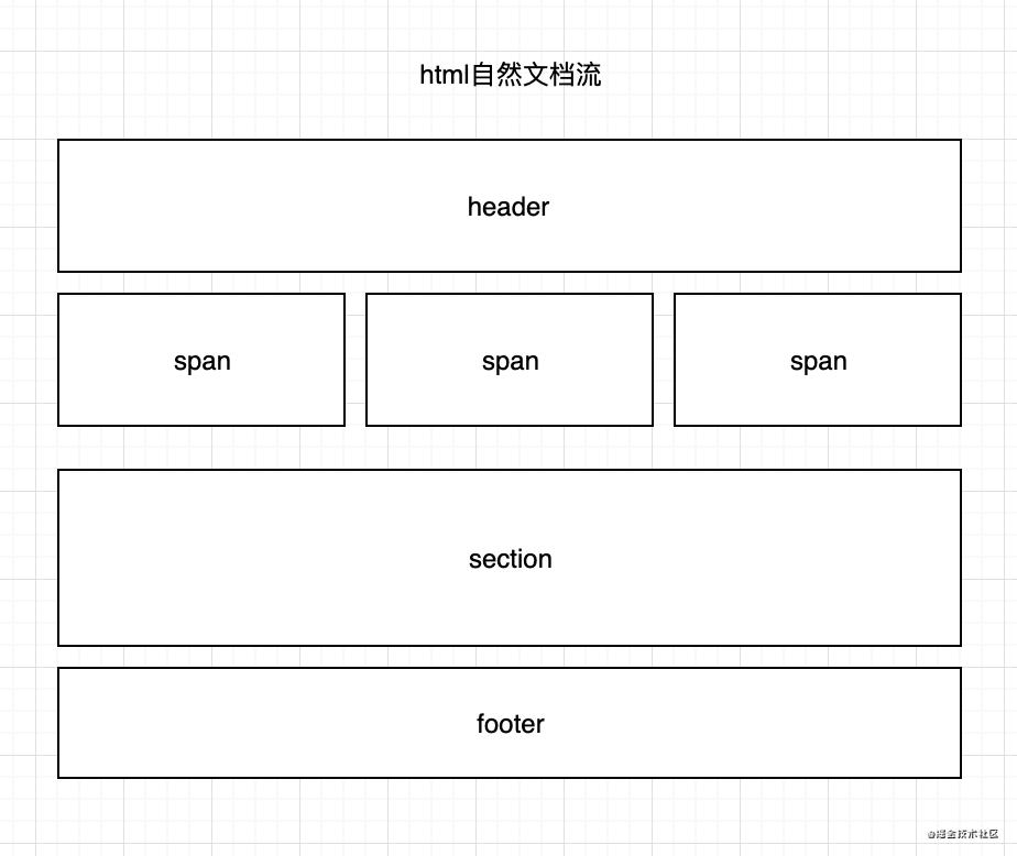 基于自然流布局的可视化拖拽搭建平台设计方案