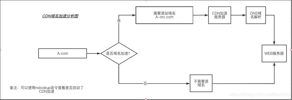CDN分发回源流程简单介绍