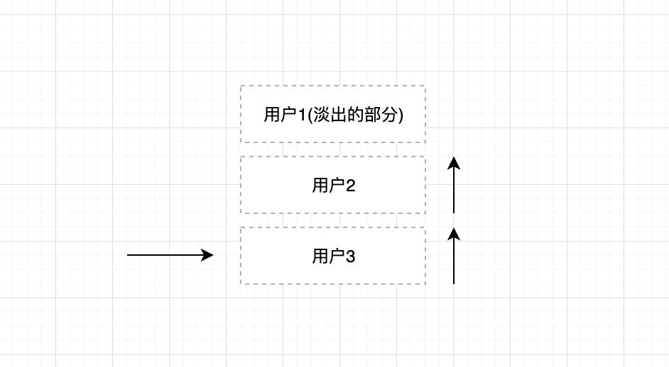 如何使用css3实现一个类在线直播的队列动画
