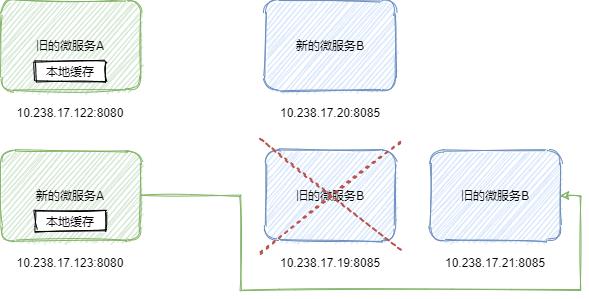 2.微服务框架需要考虑的问题