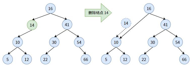 8. 查找(Search)