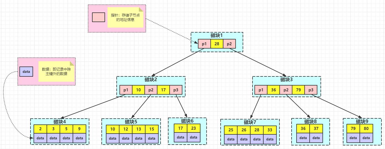 MySQL索引原理老夫一把梭,从头到尾全讲透了