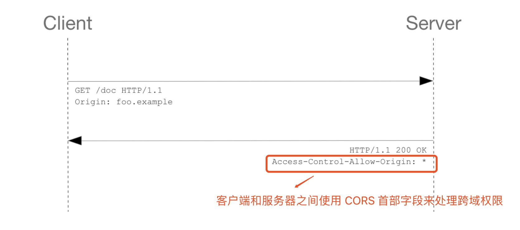 当遇到跨域开发时, 我们如何处理好前后端配置和请求库封装(koa/axios版)