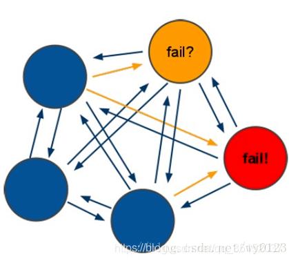 Redis几种集群模式