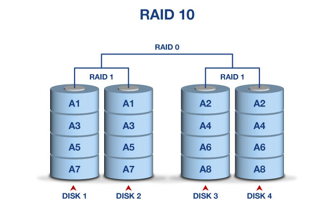 RAID在数据库存储上的应用