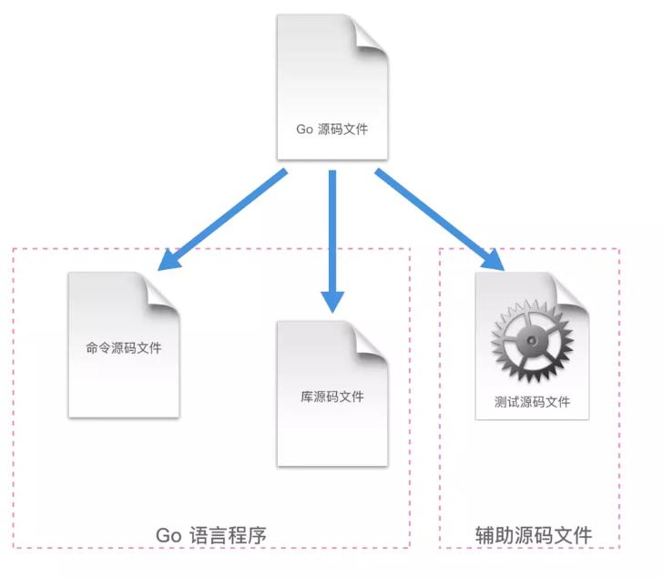 GO的执行原理以及GO命令
