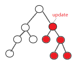 Omi架构与React Fiber