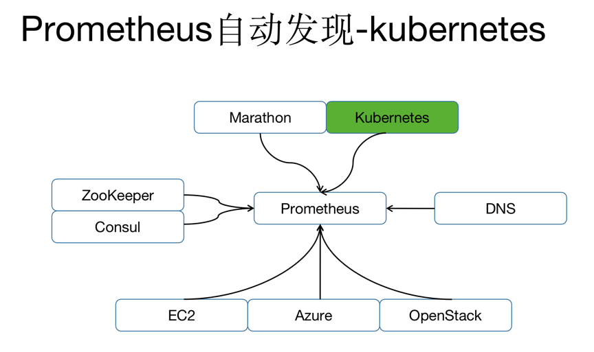 Prometheus架构与实践分享