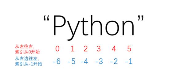 Python小白零基础入门 —— 变量及简单的数据类型