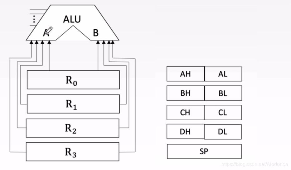 一文理解CPU进行简单加法(计算机组成原理5.1CPU的功能和基本结构)