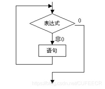 C语言入门系列之5.循环控制结构程序