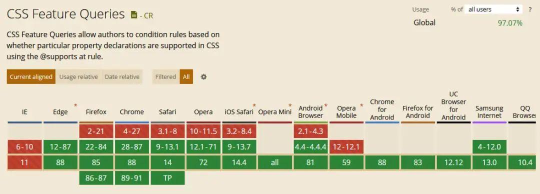 你可能不知道的10个CSS新功能(2021版)