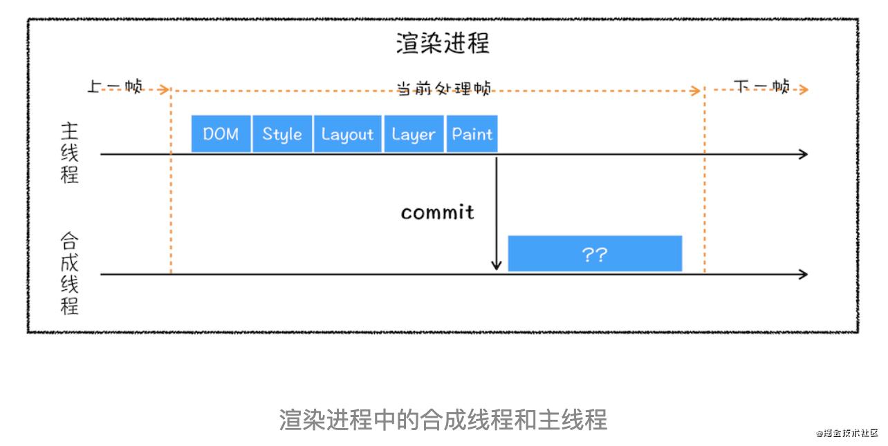 在浏览器输入 URL到页面展示中间发生了什么?