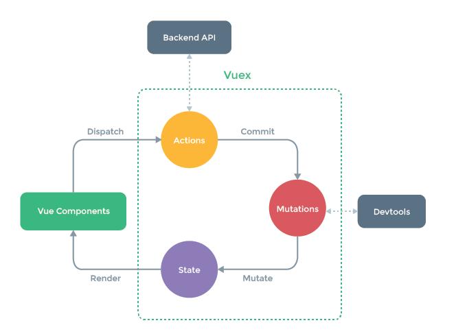 了解Vuex状态管理模式