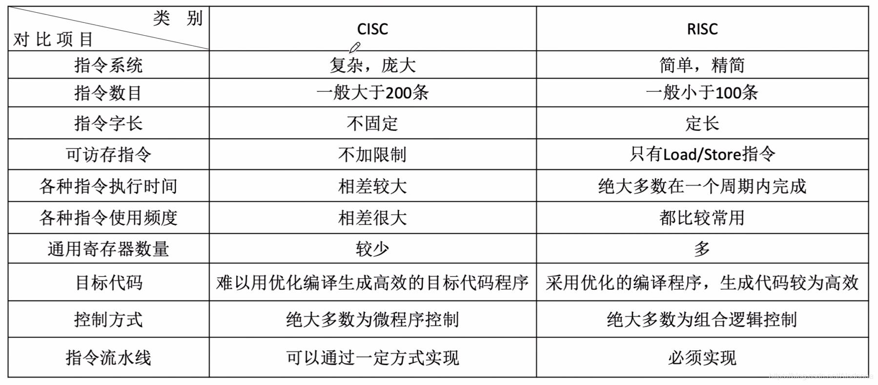 计算机组成原理4.3CISC和RISC的基本概念