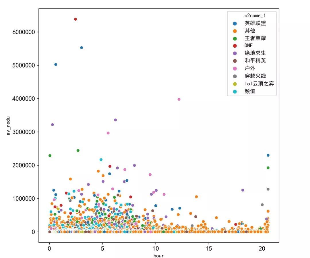 2000万条直播数据,揭秘斗鱼主播生存现状