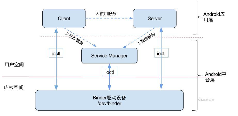 Binder Driver缺陷导致定屏的案例