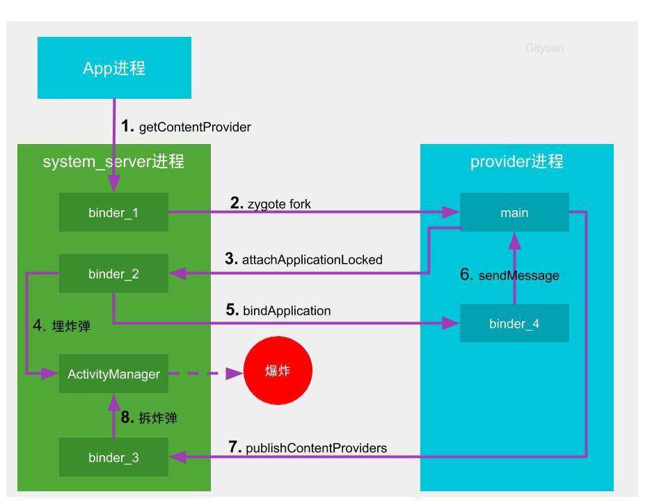 provider_anr