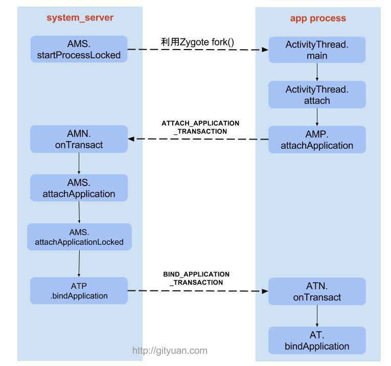 Android四大组件与进程启动的关系