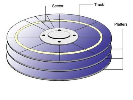 磁盘读写与数据库的关系