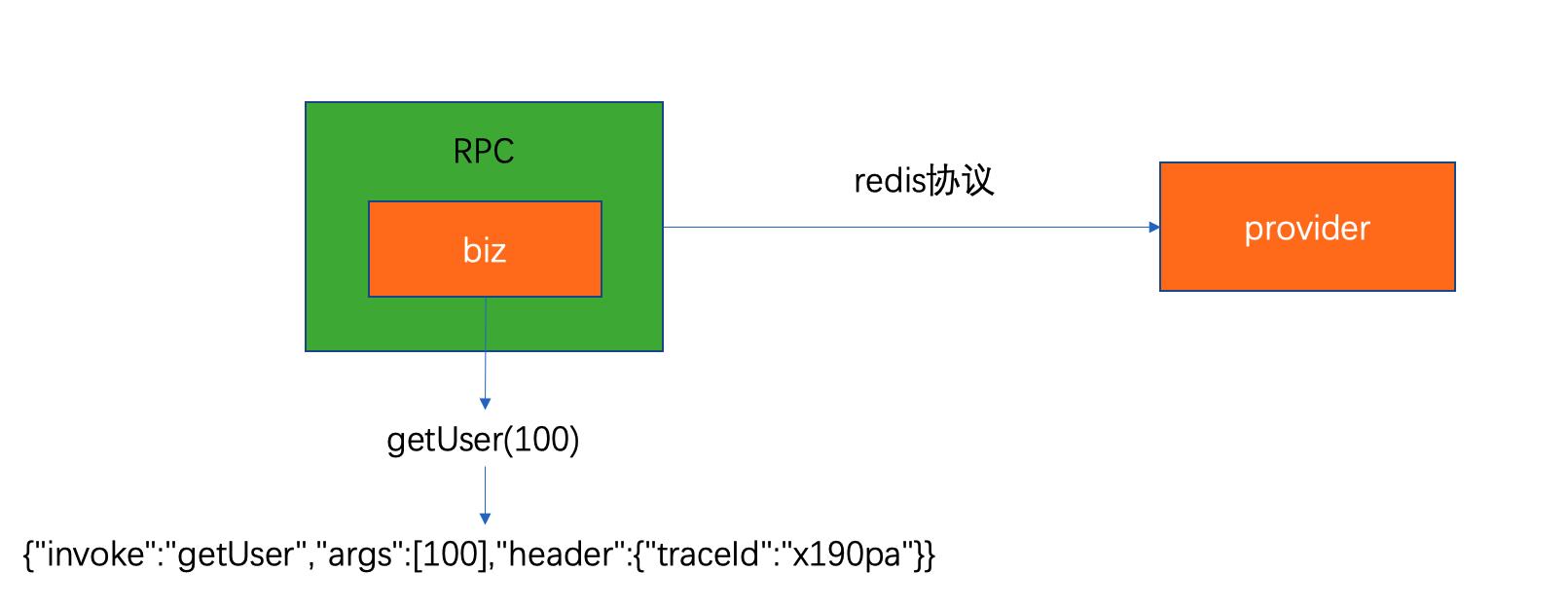 redis在微服务领域的贡献