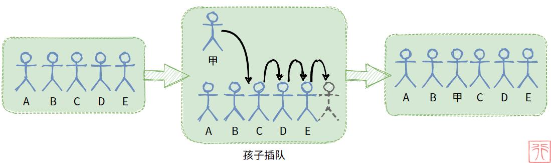 1. 顺序存储结构的线性表