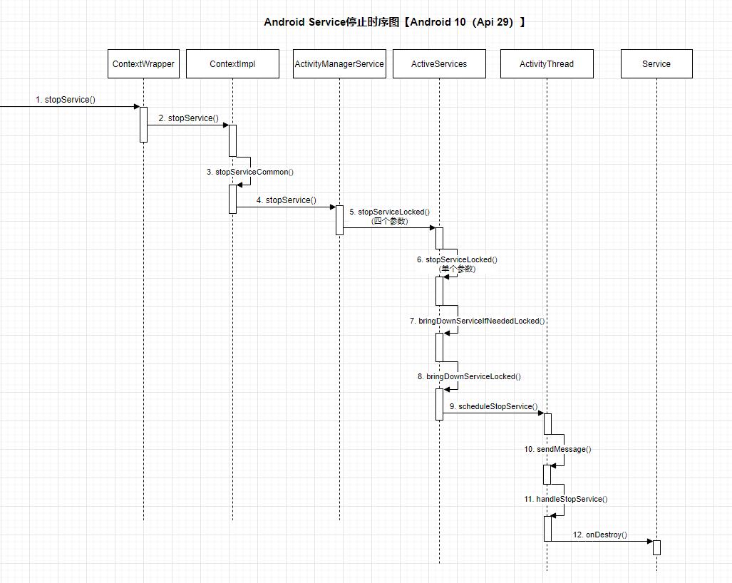 Android Service 流程分析