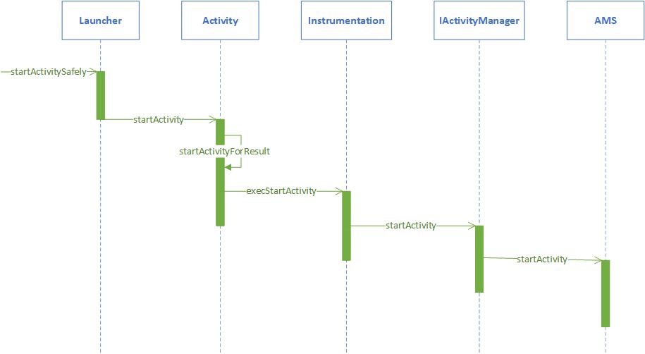 Android深入四大组件(六)Android8.0 根Activity启动过程(前篇)