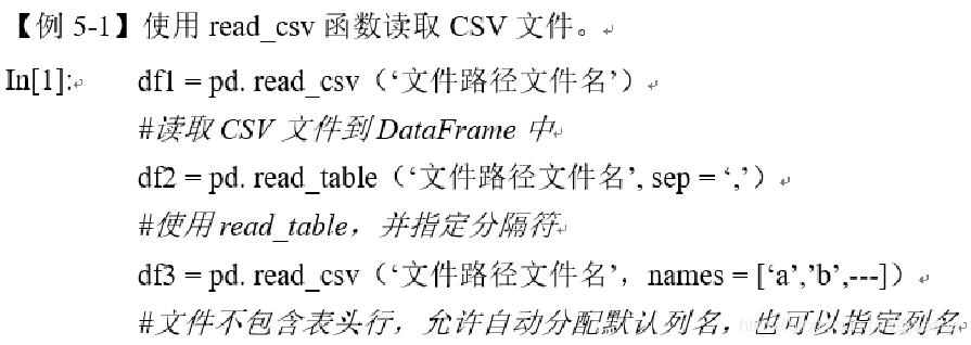 Pandas数据载入与预处理(详细的数据Python处理方法)