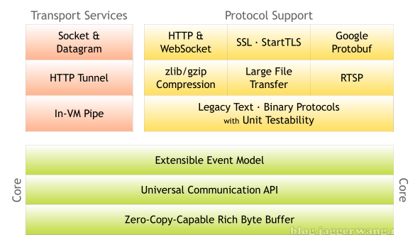 Netty 高性能网络协议服务器开发