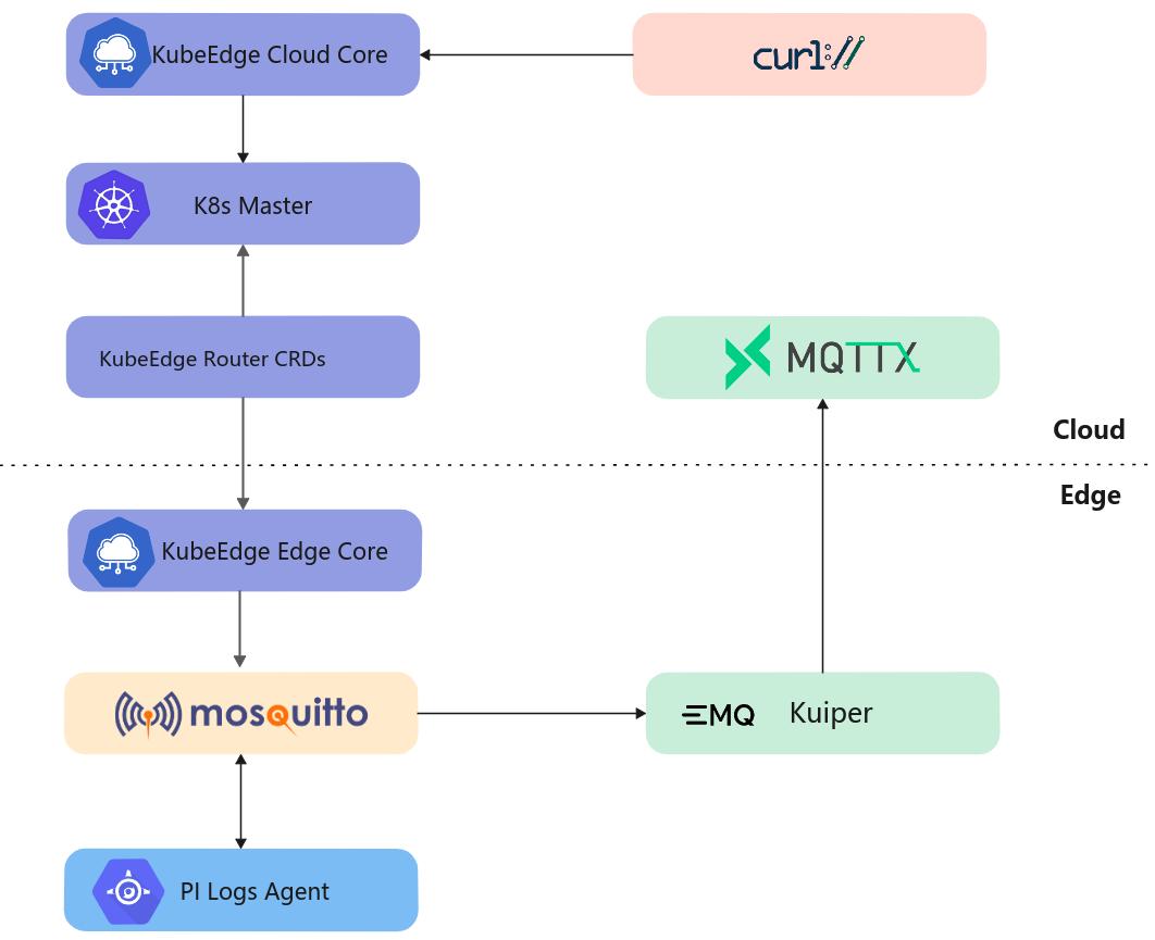 IoT基础架构的演进 — 边云自定义消息传输