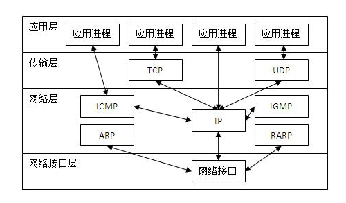 .net平台下C#socket通信(上)