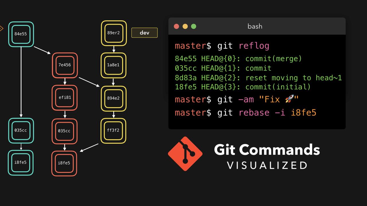 多人协作必备技能Git